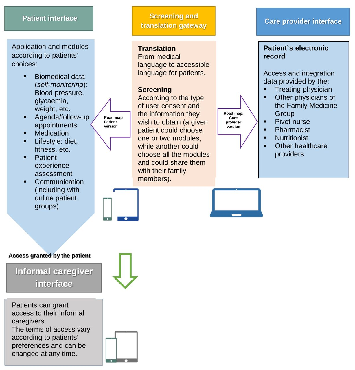 Optimising patient active role with a user-centred eHealth