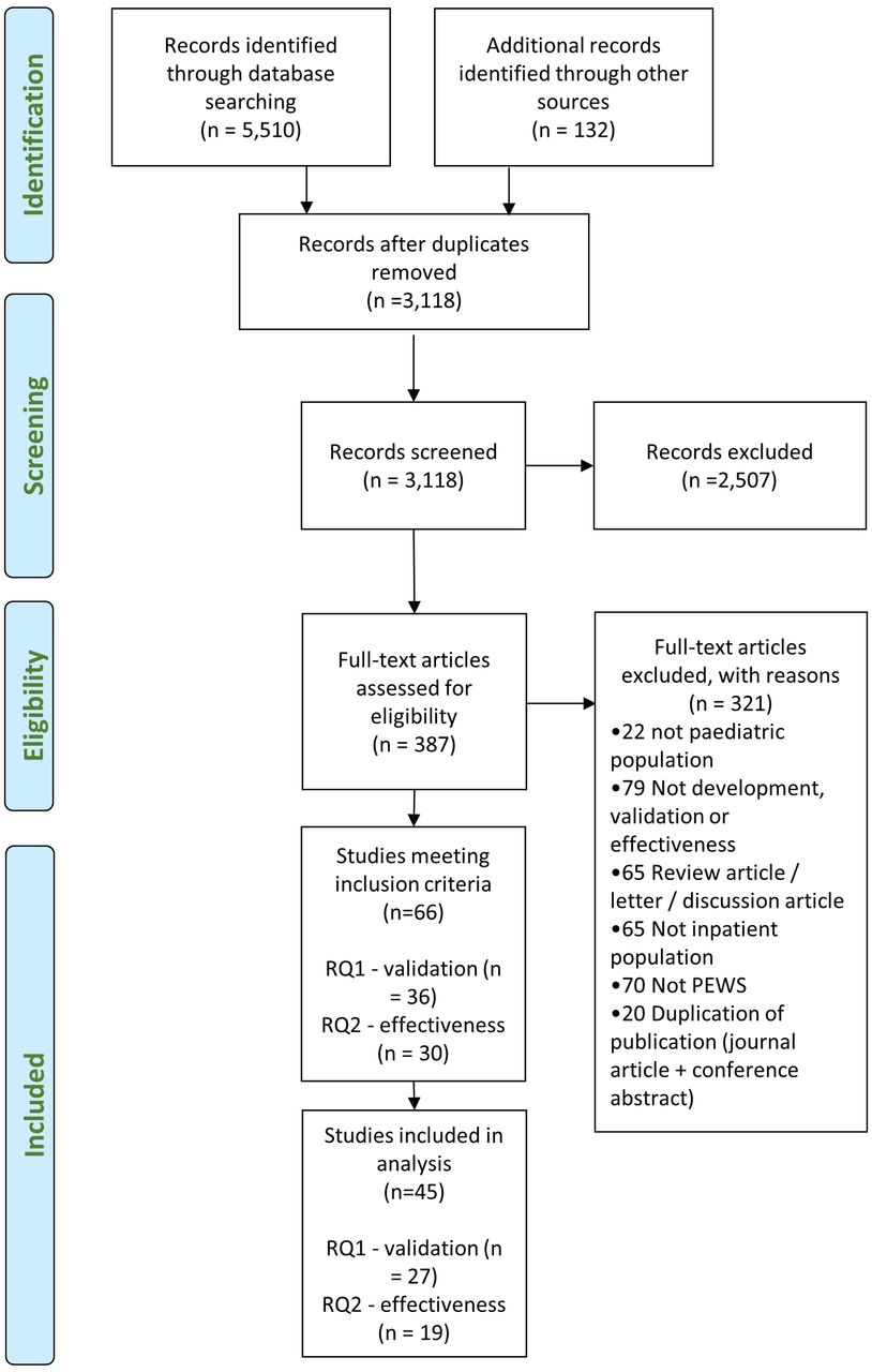 Validity And Effectiveness Of Paediatric Early Warning