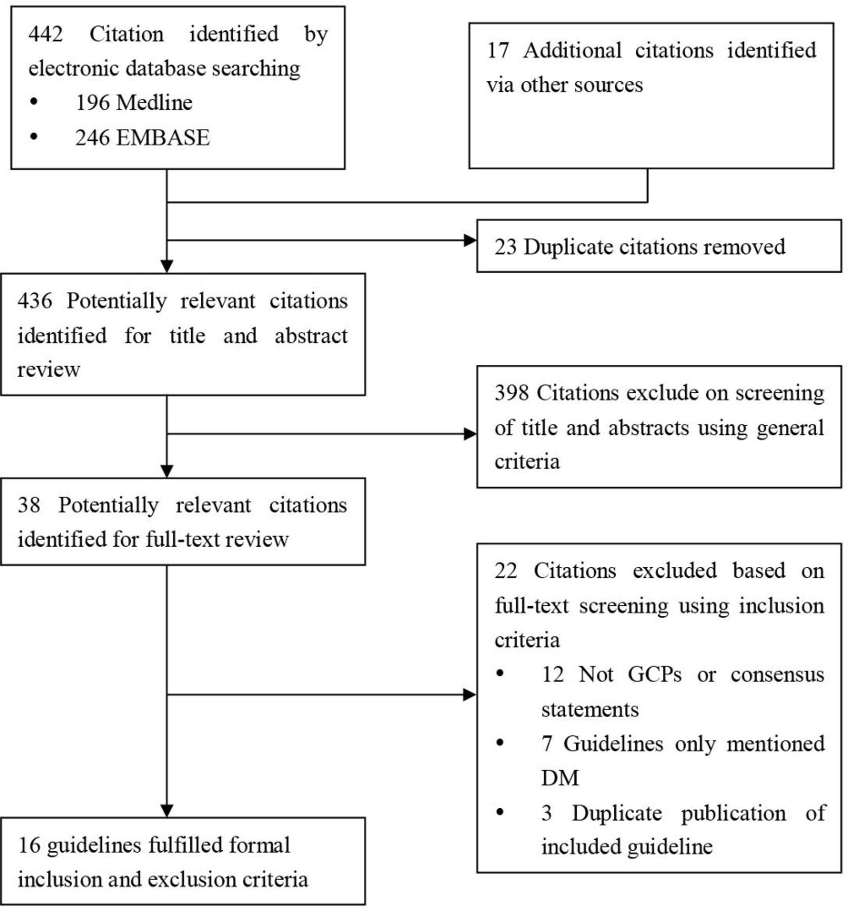 Rcog guidelines for gestational diabetes