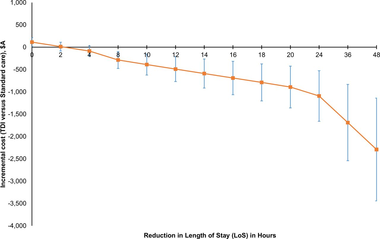 Cost-minimisation analysis alongside a pilot study of early