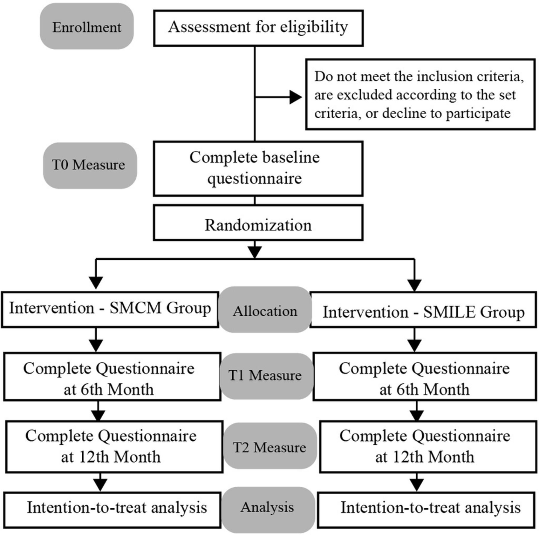 Study protocol for a randomised controlled trial evaluating