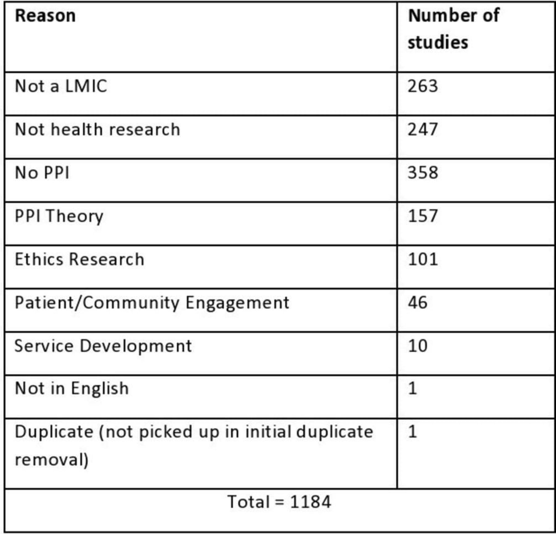 Patient and public involvement in health research in low and