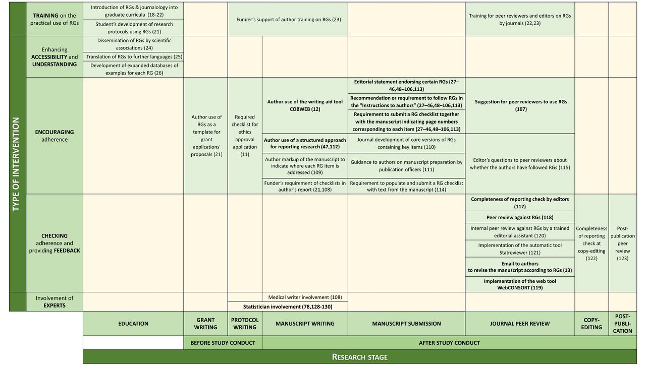 Scoping review on interventions to improve adherence to