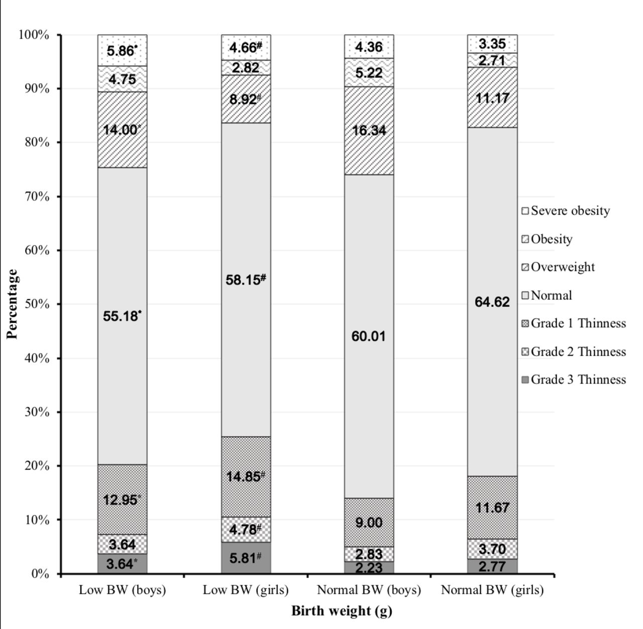 Association of low birth weight with thinness and severe