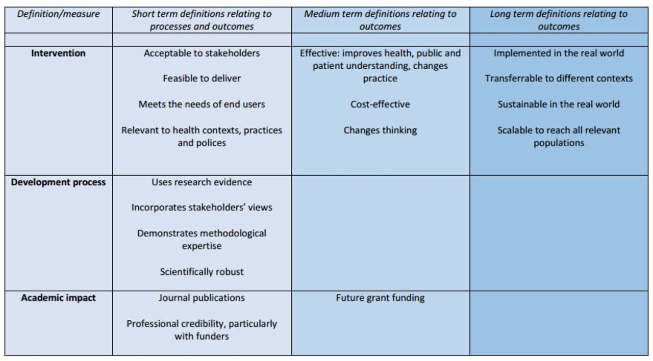 Understanding successful development of complex health and