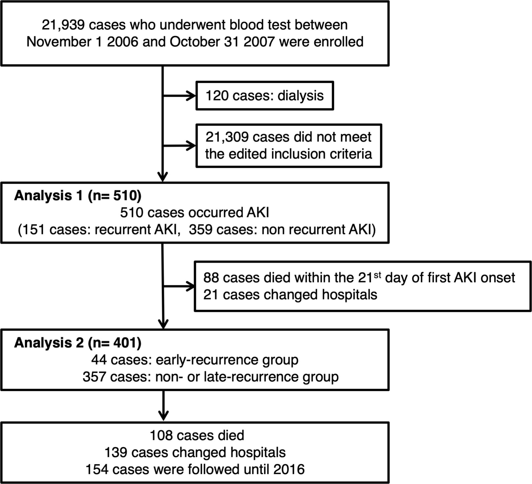 Association between the recurrence period of acute kidney