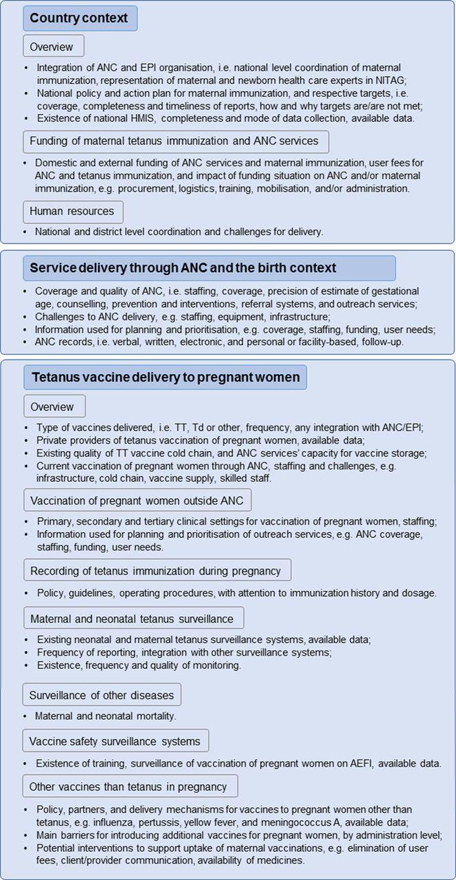 Maternal Immunization and Antenatal Care Situation Analysis