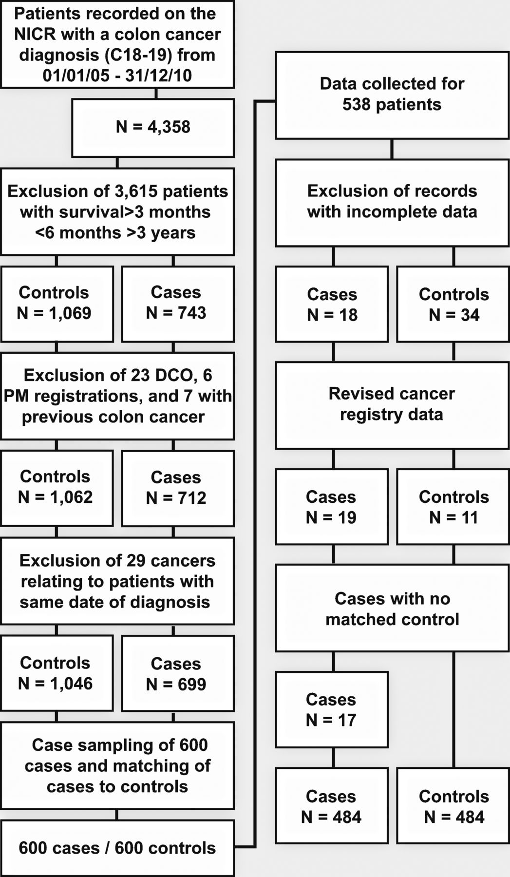 Predictors of an early death in patients diagnosed with colon cancer