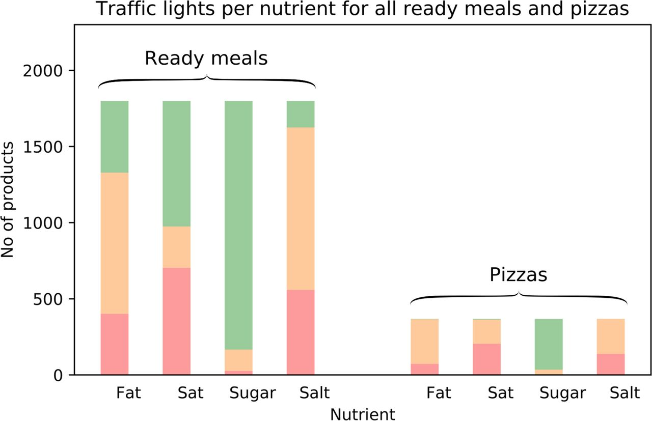 Nutrient composition databases in the age of big data