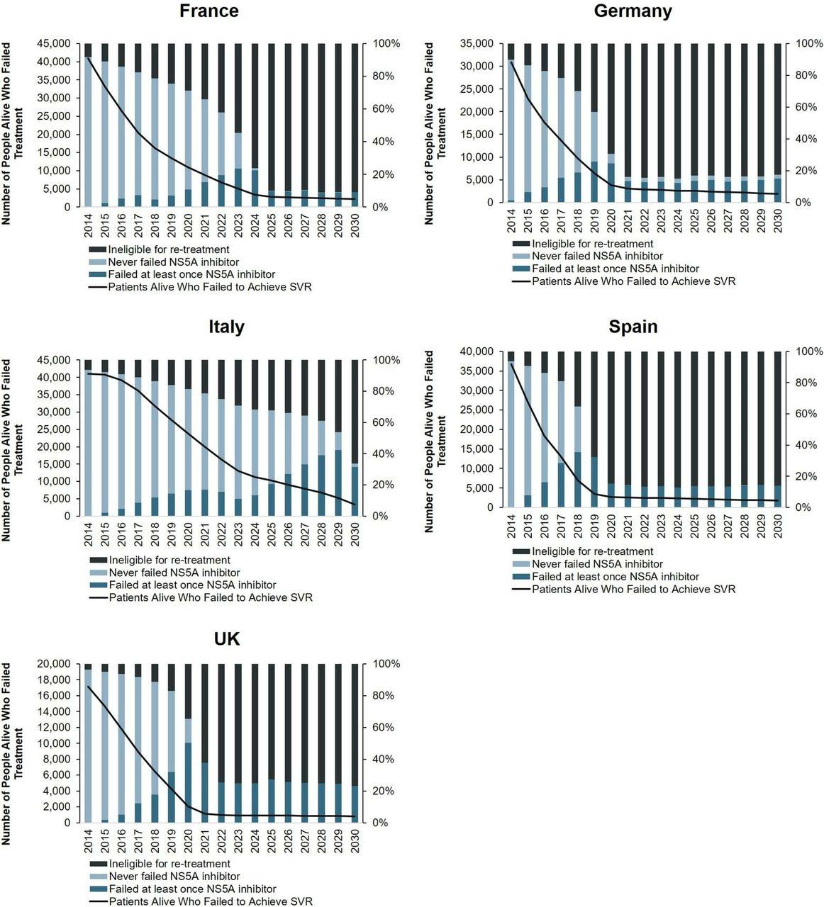Polaris Designed For Living Srl changes in hepatitis c burden and treatment trends in europe
