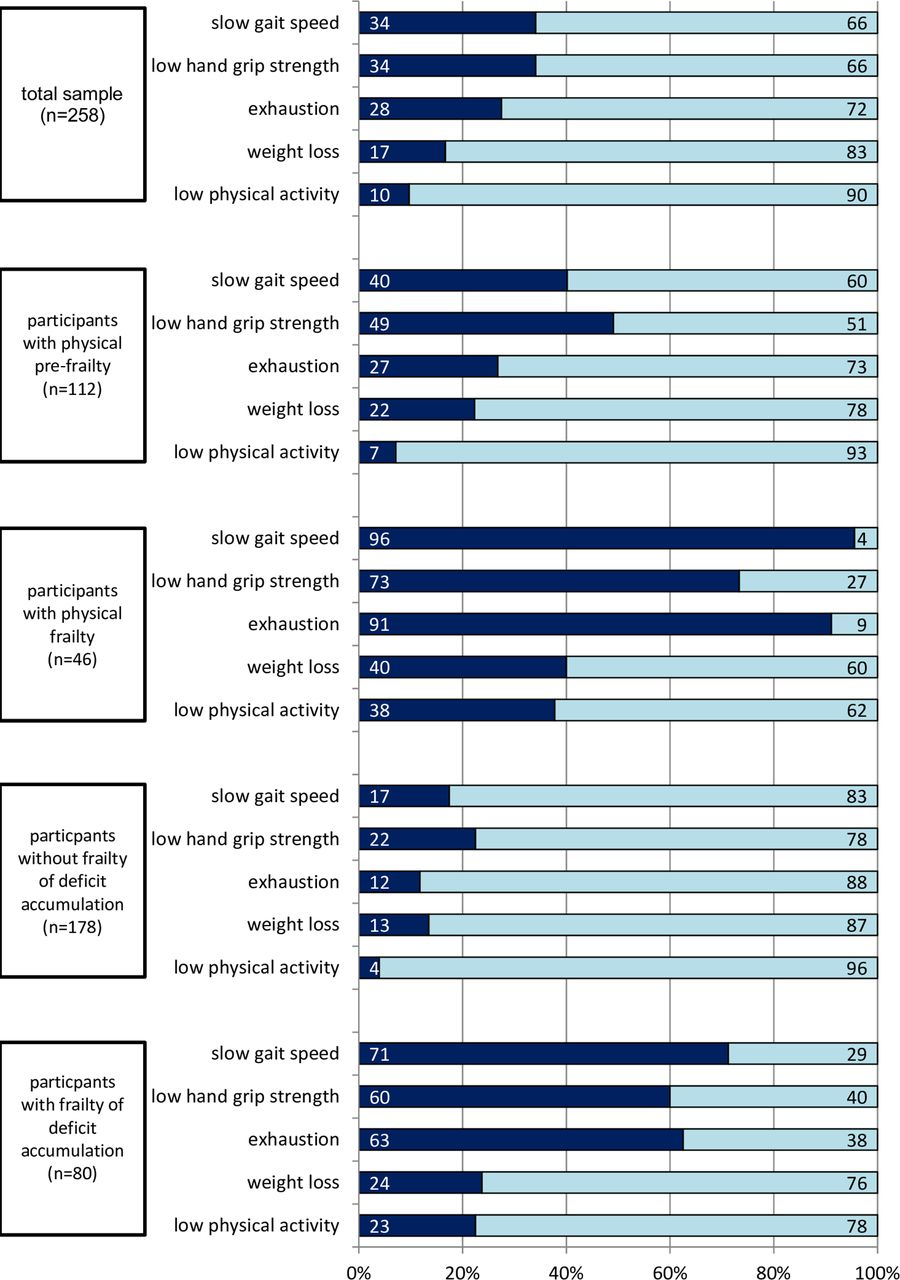 Prevalence of frailty in older adults in outpatient