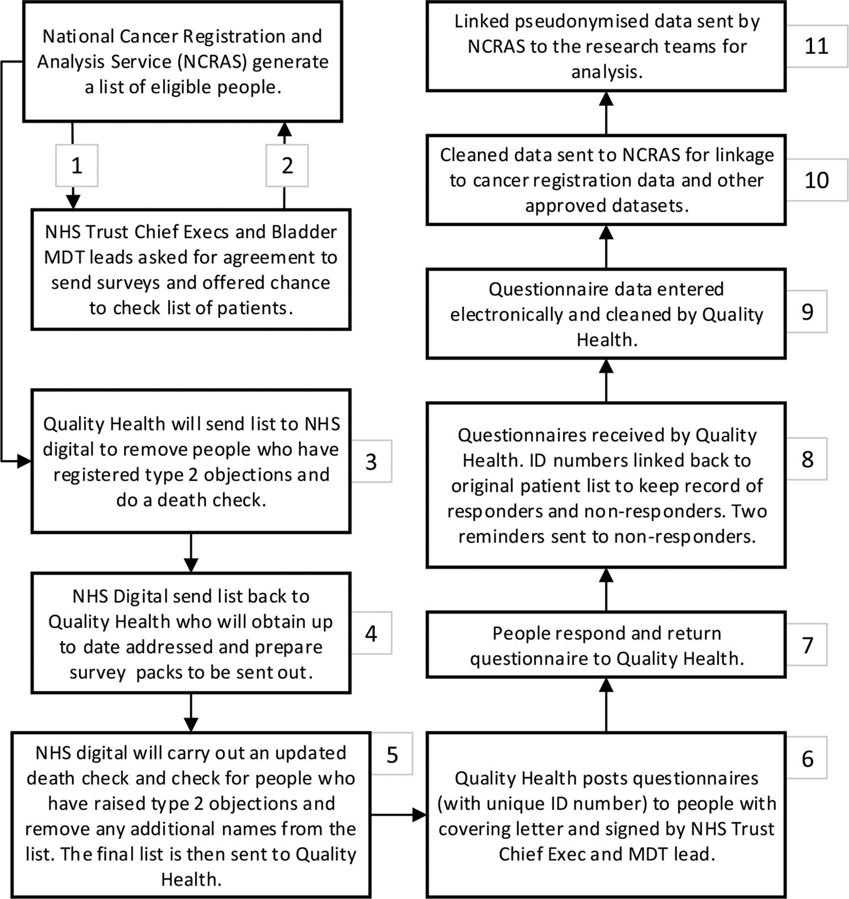 Life and bladder cancer: protocol for a longitudinal and cross