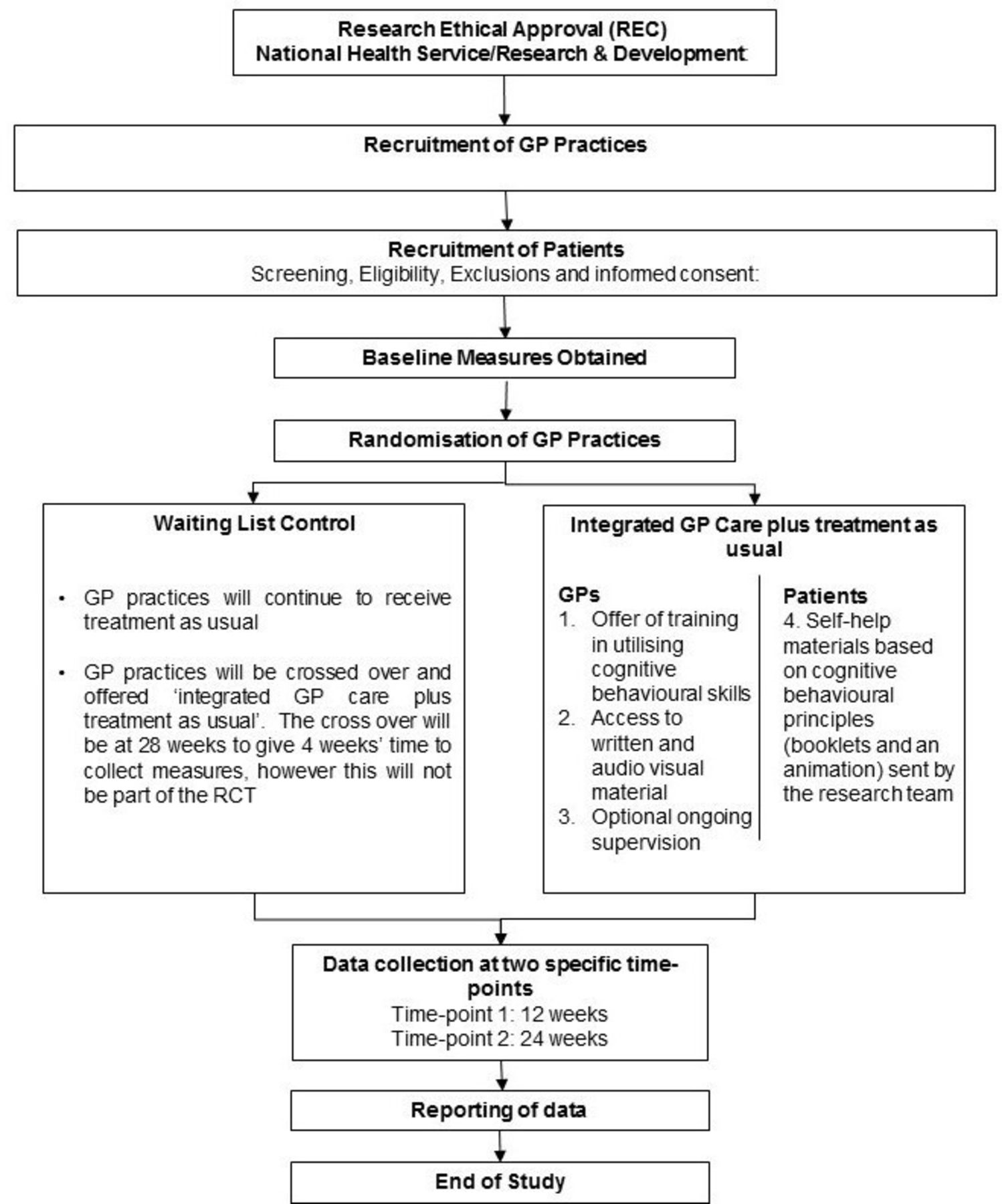 Persistent physical symptoms reduction intervention: a