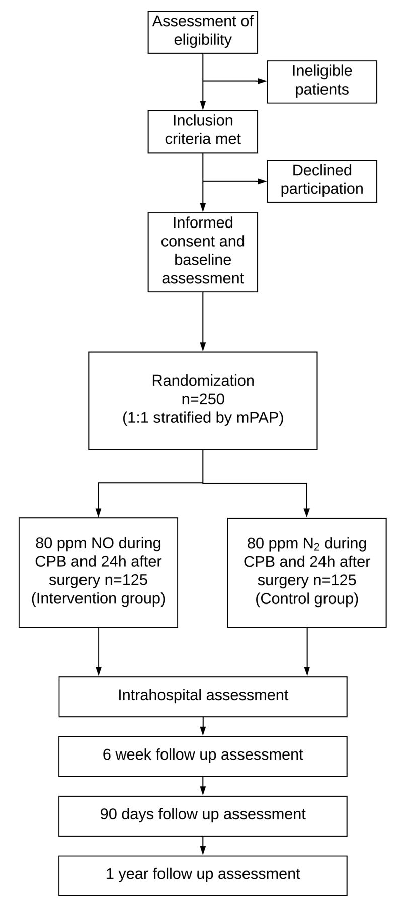 Protocol of a randomised controlled trial in cardiac