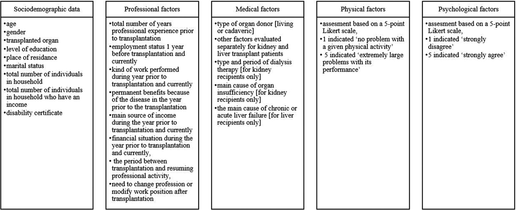 Multivariate analysis of biopsychosocial determinants of