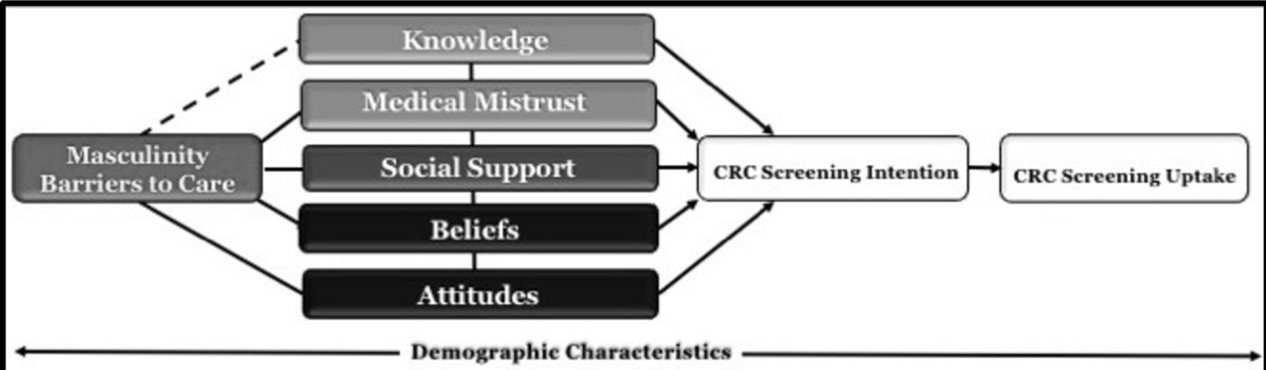 Study protocol for developing #CuttingCRC: a barbershop