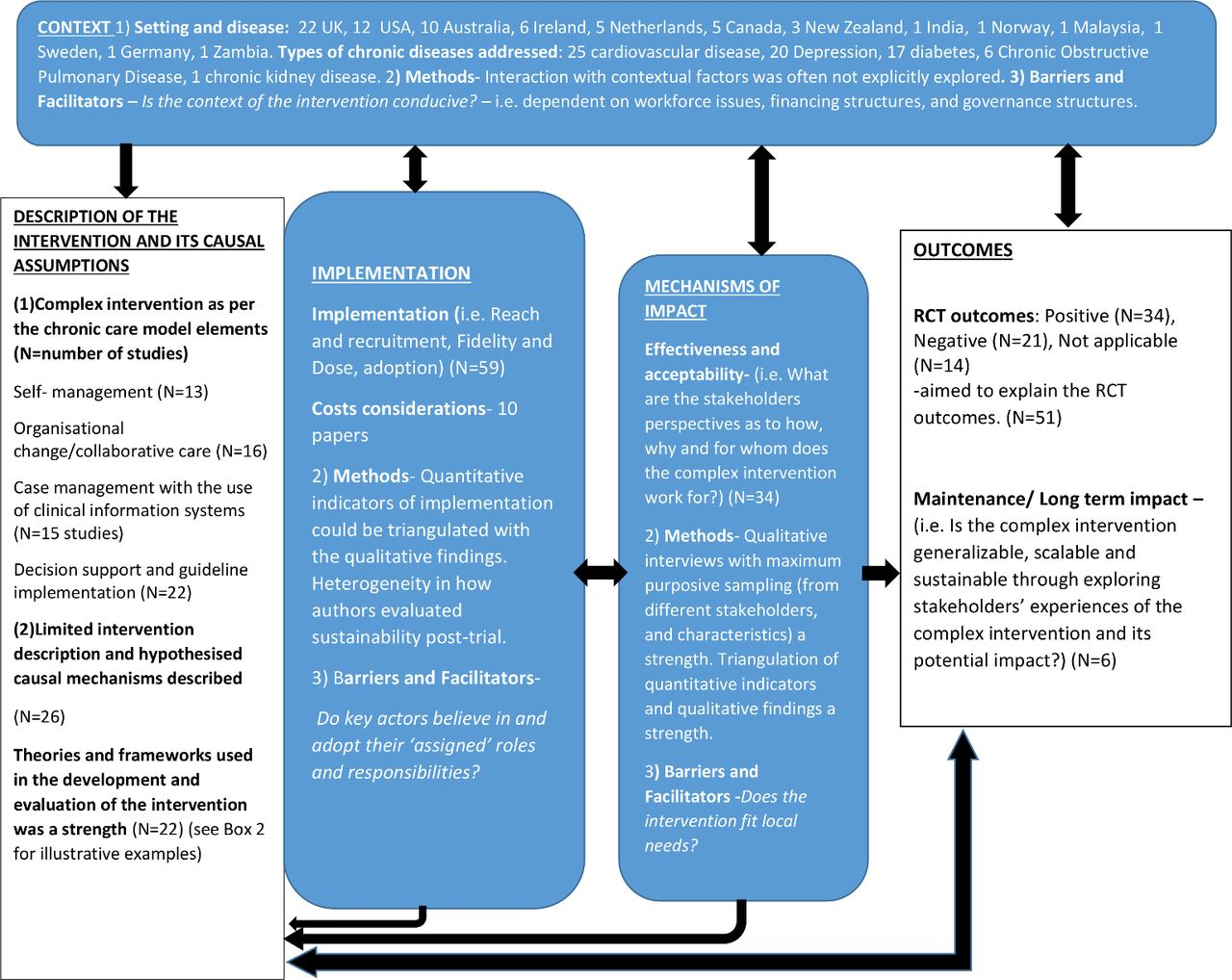 Process evaluations of primary care interventions addressing