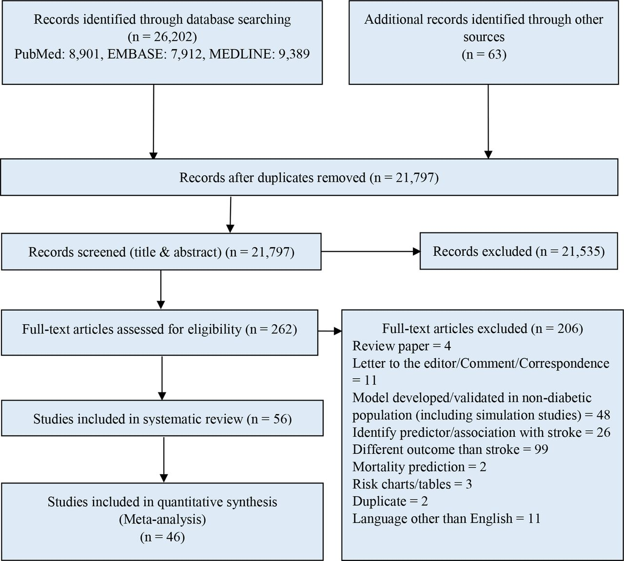 Predicting the risk of stroke among patients with type 2