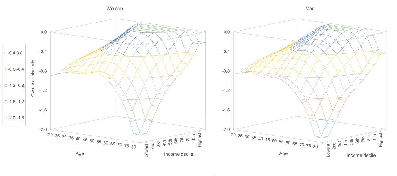 Global patterns in price elasticities of sugar-sweetened