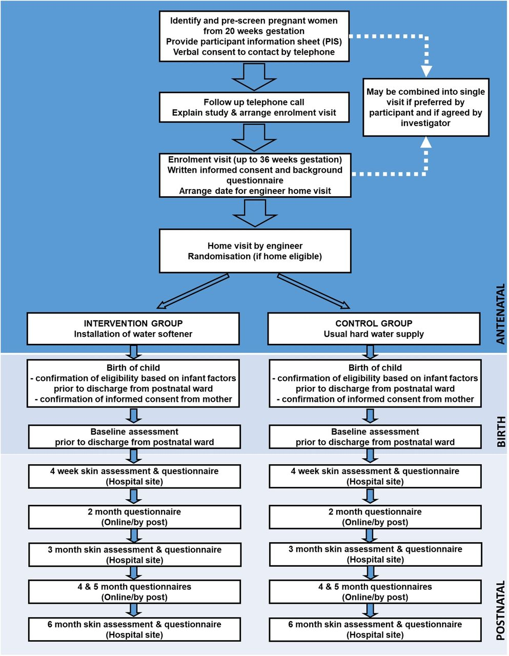 Protocol for an outcome assessor-blinded pilot randomised