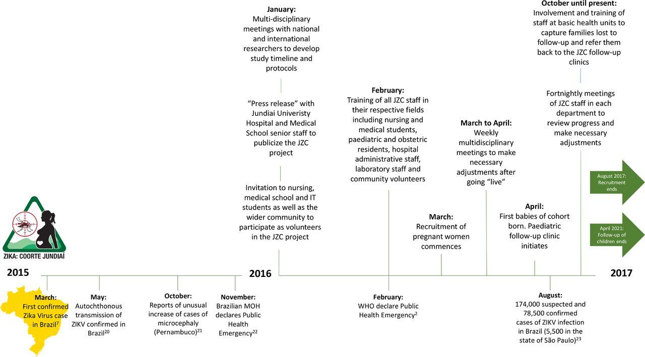 Cohort profile: the Jundiaí Zika cohort (JZC), a pregnancy