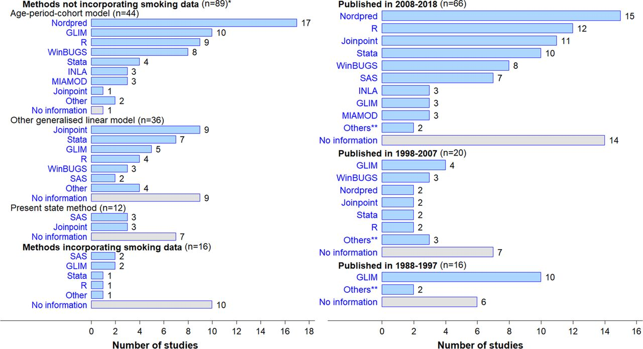 Statistical projection methods for lung cancer incidence and