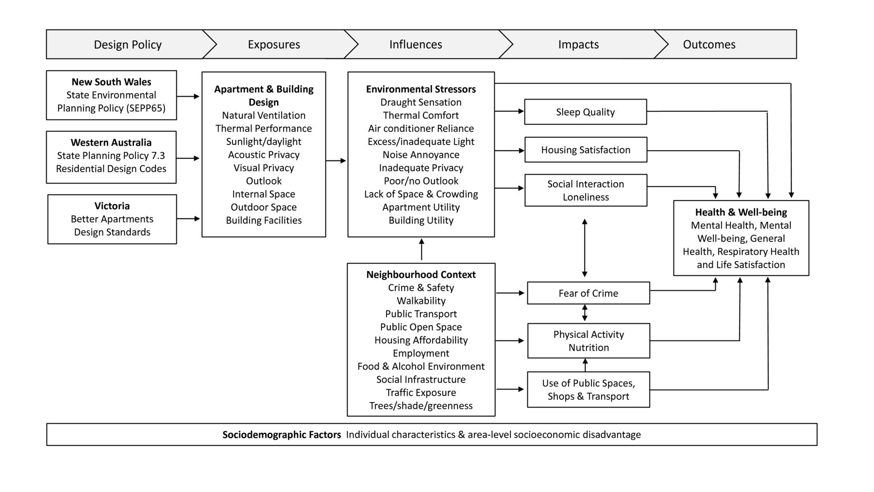 High Life Study protocol: a cross-sectional investigation of