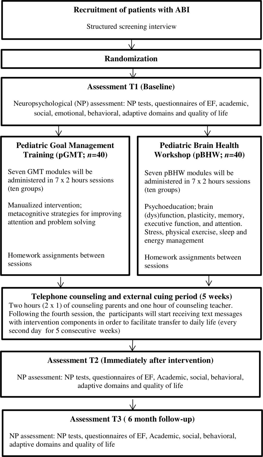 Paediatric goal management training in patients with