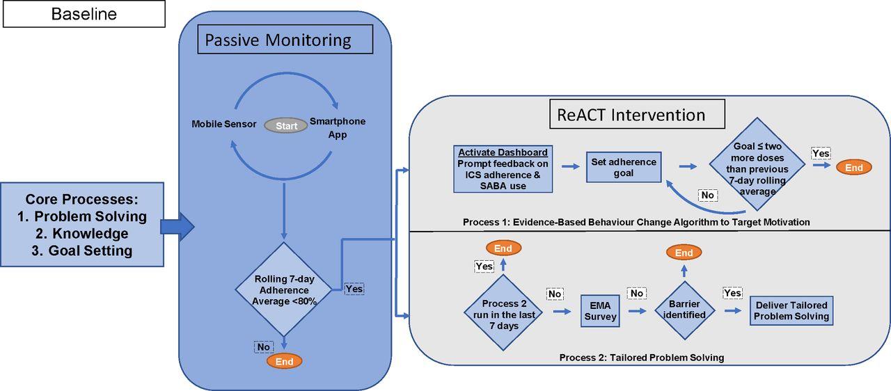 Responsive Asthma Care for Teens (ReACT): development