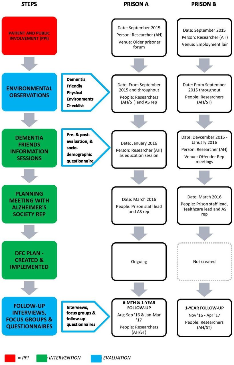 Dementia-friendly prisons: a mixed-methods evaluation of the