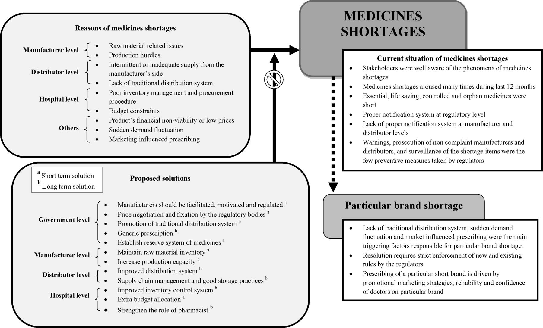 Medicines shortages in Pakistan: a qualitative study to