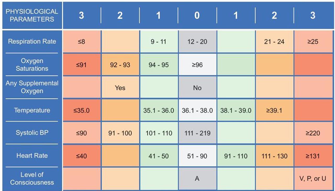 chronisense national early warning score study  chess   a wearable wrist device to measure vital