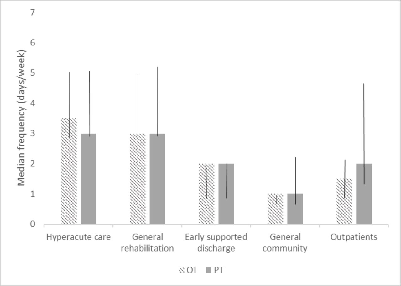 Current therapy for the upper limb after stroke: a cross